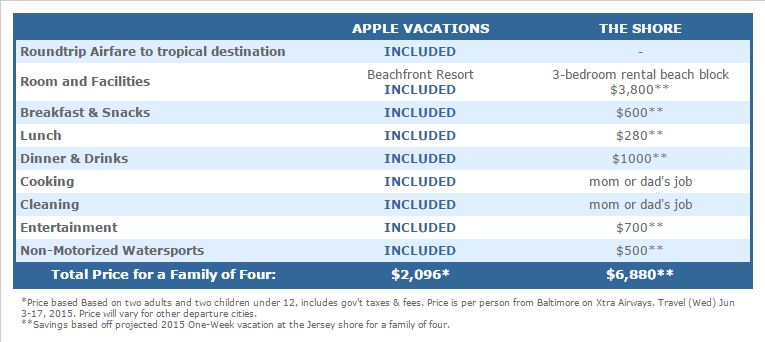 How Much Does A Family All Inclusive Resort Vacation Cost